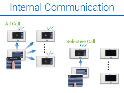 Graphic image illustrating the touchscreen control to call all internal units (All Call) and the touchscreen control for calling individual inside units (Selective Call).